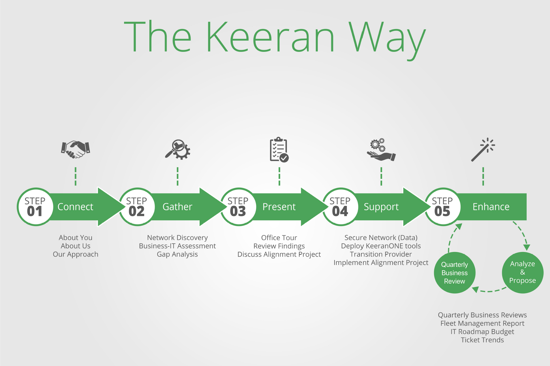 The Keeran Way